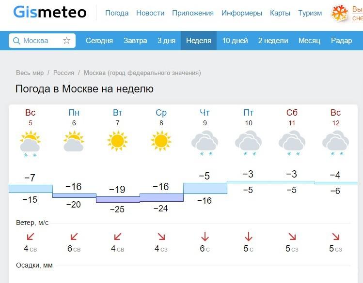 Погода в Москве на неделю погода Москва на 3 дня 5 дней